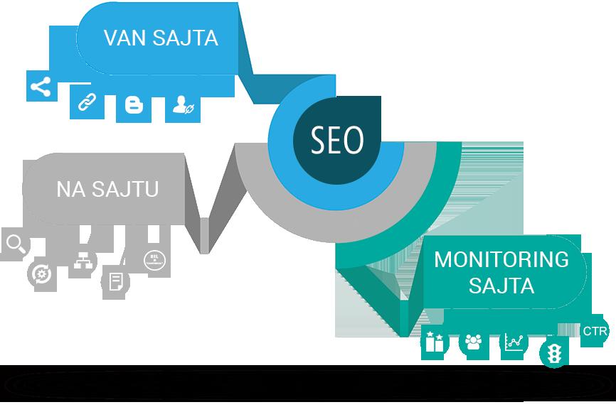 Optimizacija sajtova